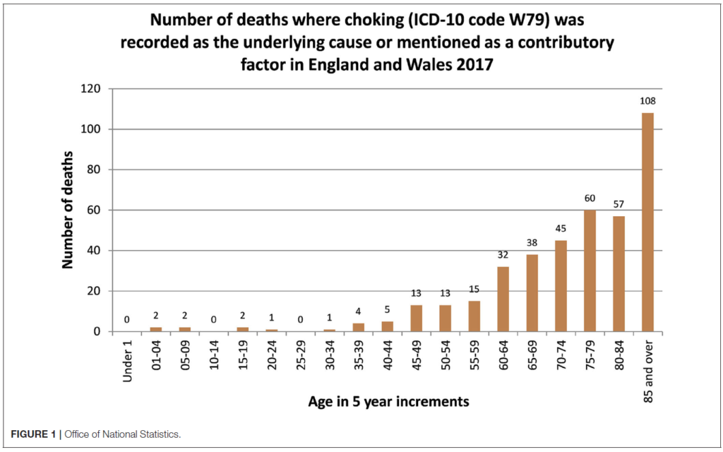 ONS Choking Statistics - Dechoker UK